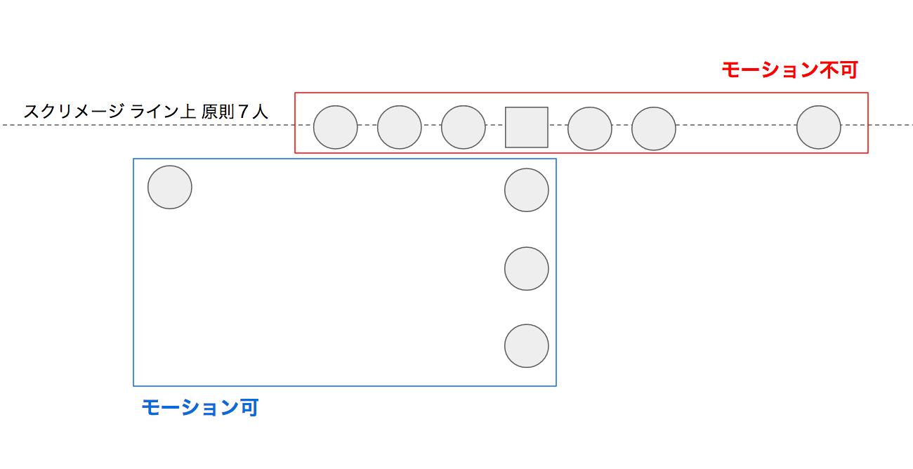 モーションの図