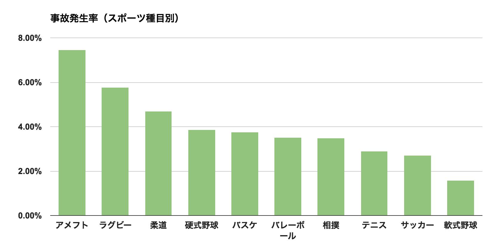 アメフト怪我率のグラフ