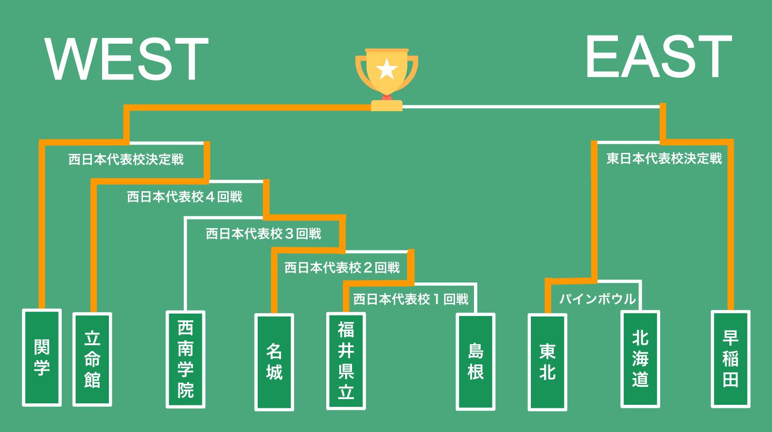 日本全国 アメフト大学 ランキング