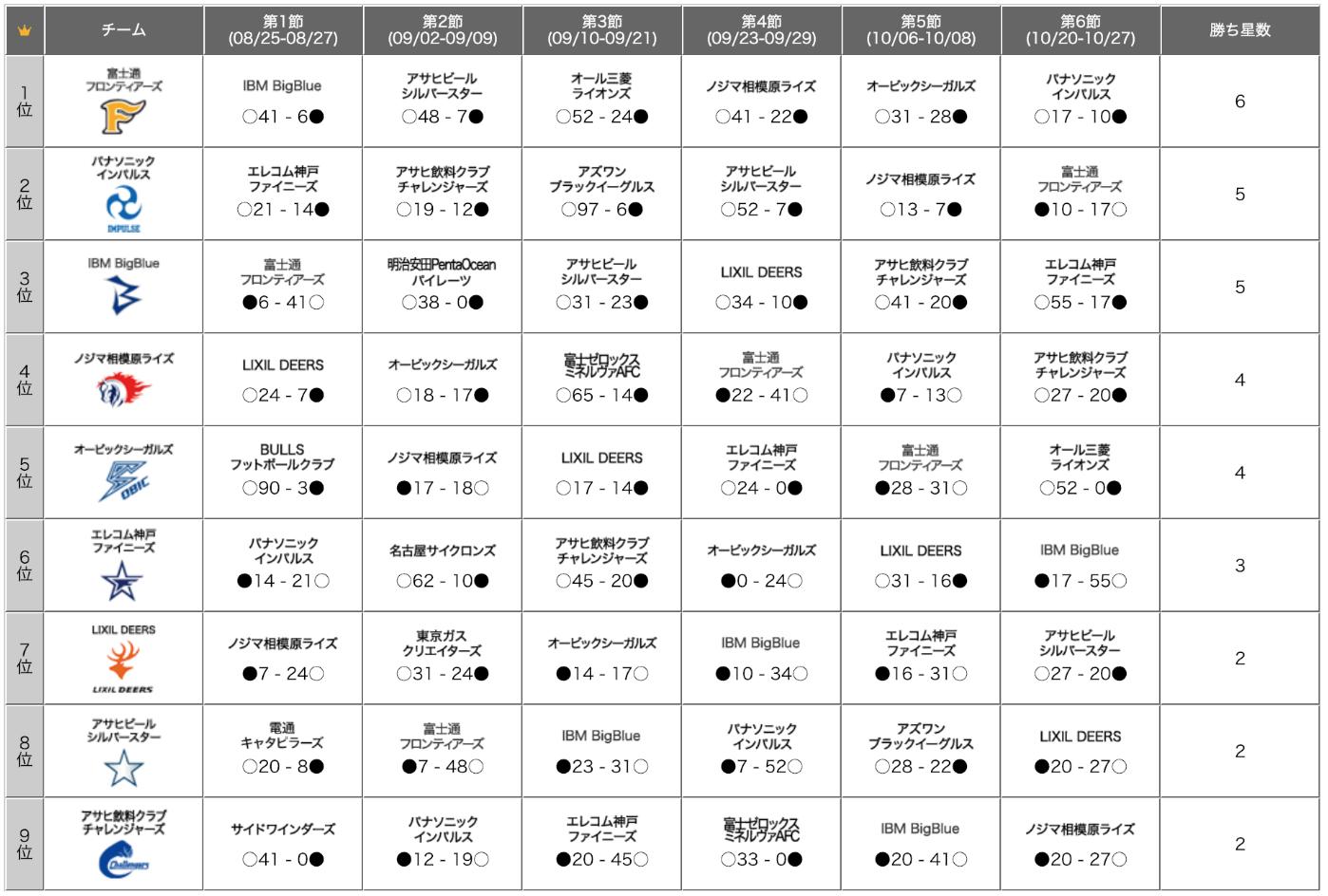 2018年のランキング表