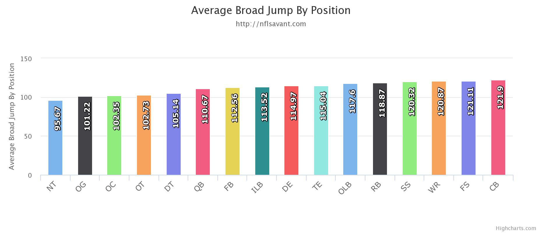 NFL立ち幅跳びの記録