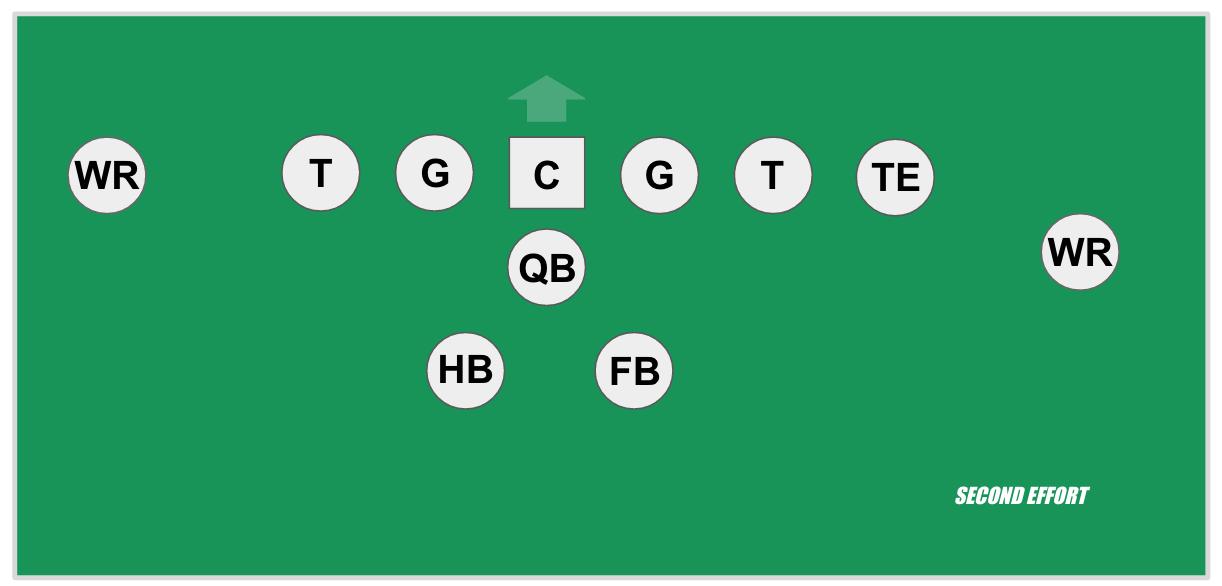 プロセット(Pro set)またはスプリットバック(Split back)