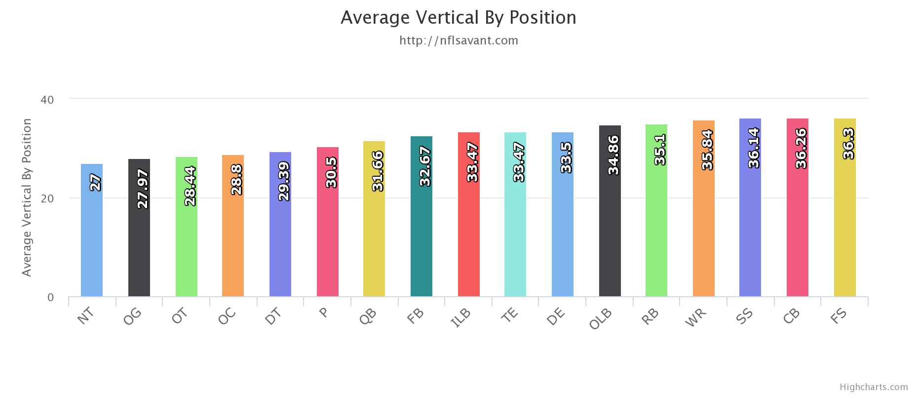 NFL垂直跳びの記録
