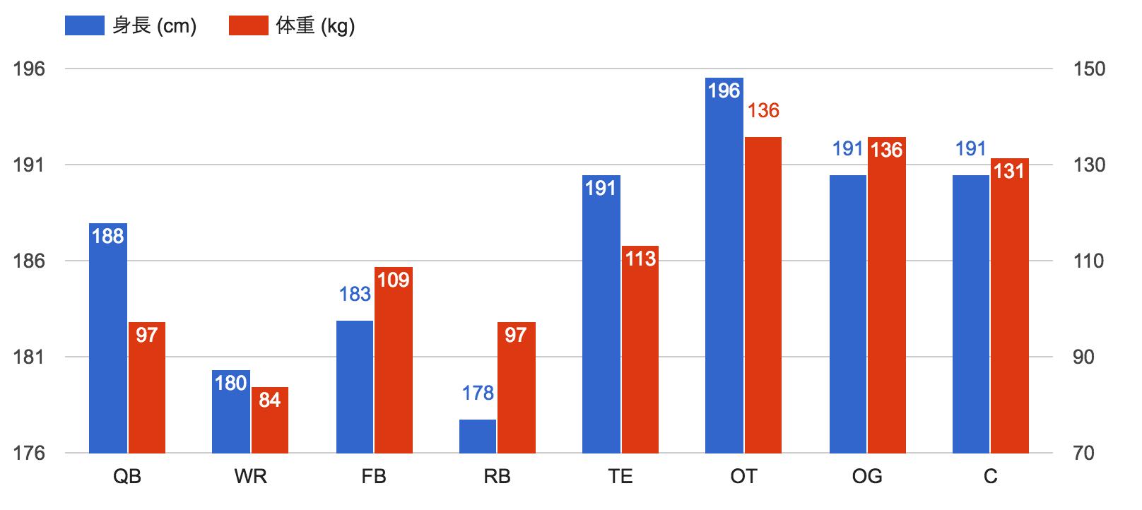 NFL 身長と体重(オフェンス)