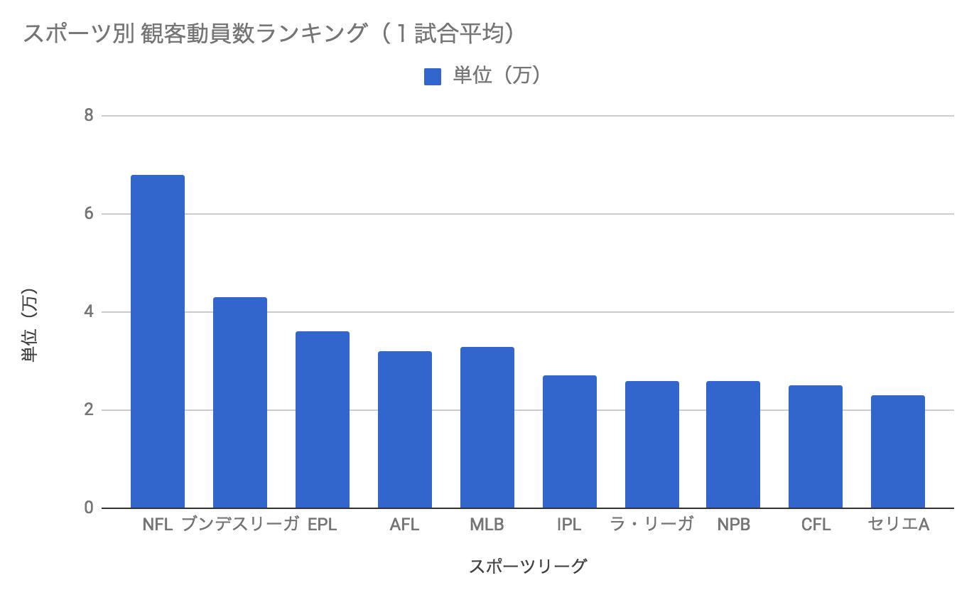 スポーツの観客動員数ランキンググラフ
