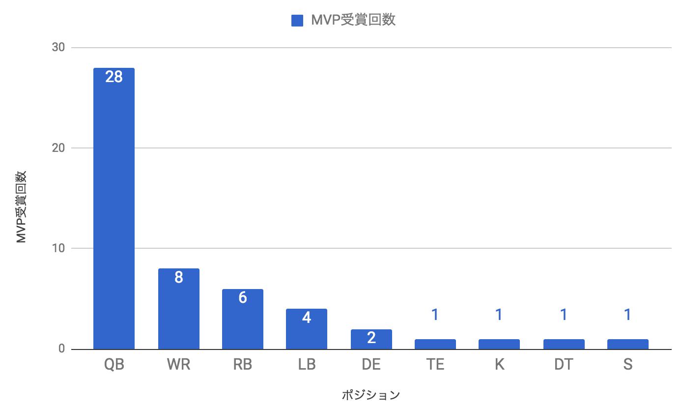 ポジション別MVP受賞数