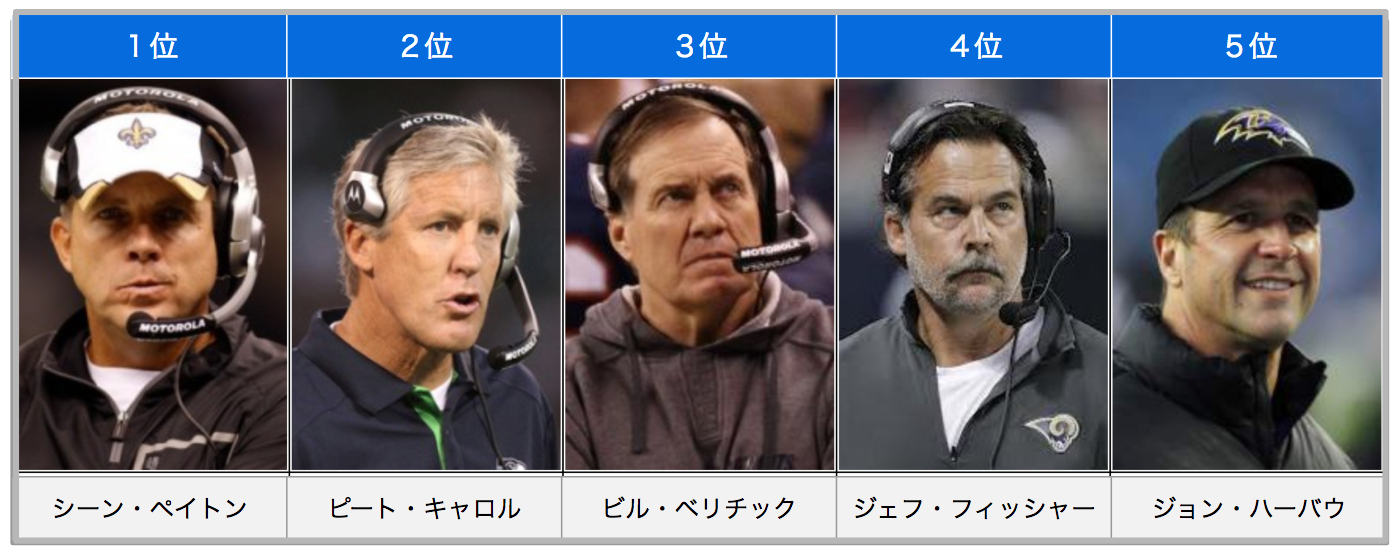 NFLヘッドコーチランキング