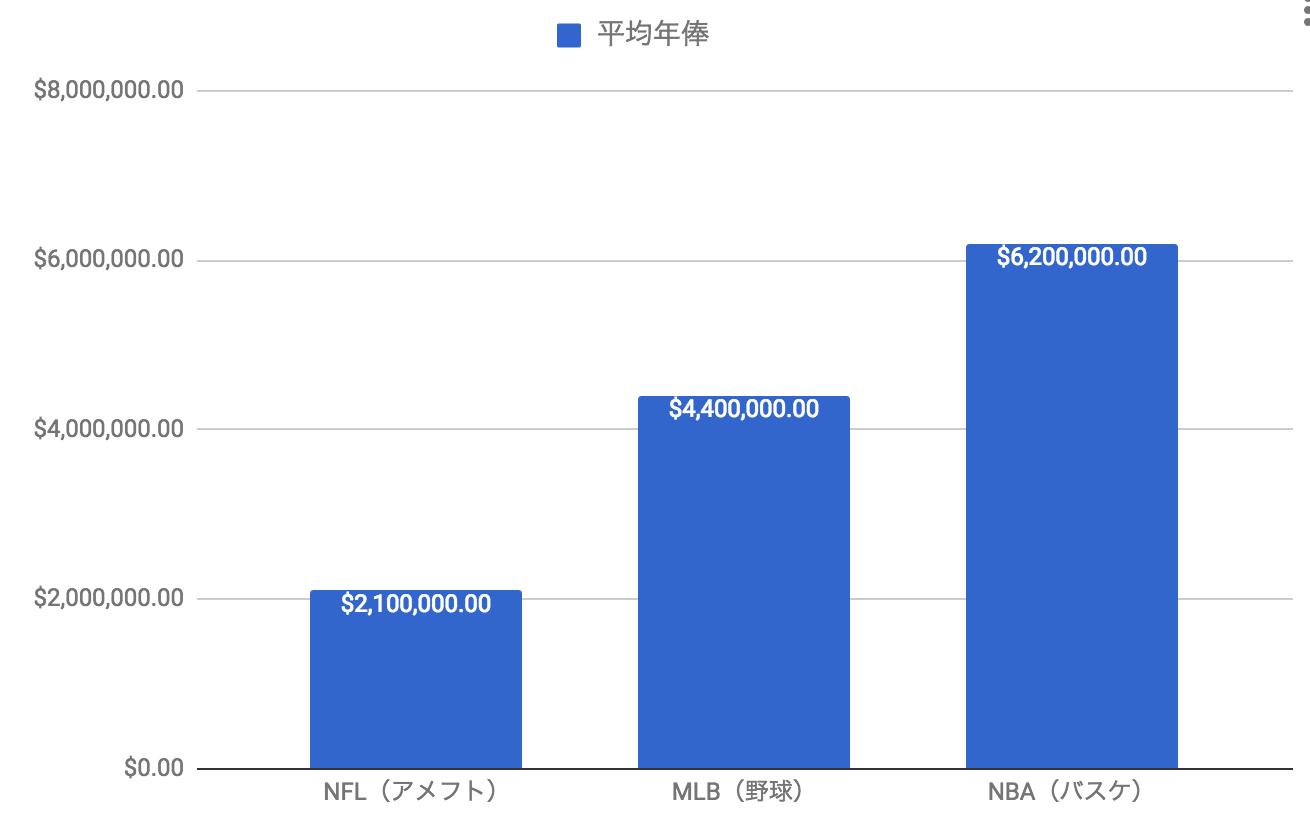 スポーツ別年俸(グラフ)