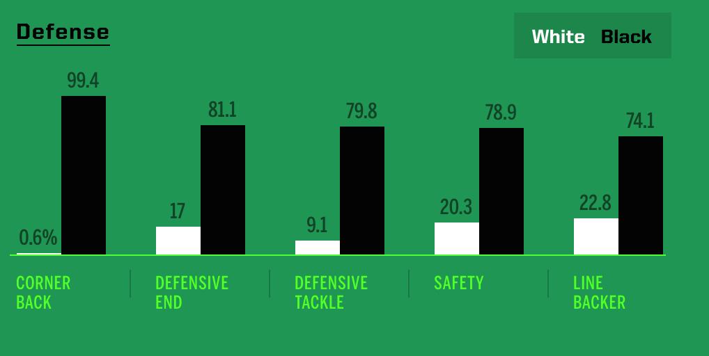 黒人選手と白人選手の比率(ディフェンス)