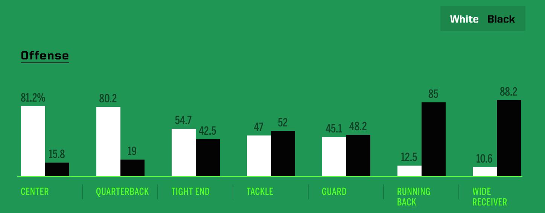 黒人選手と白人選手の比率(オフェンス)