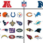 NFLのAFCとNFCの図