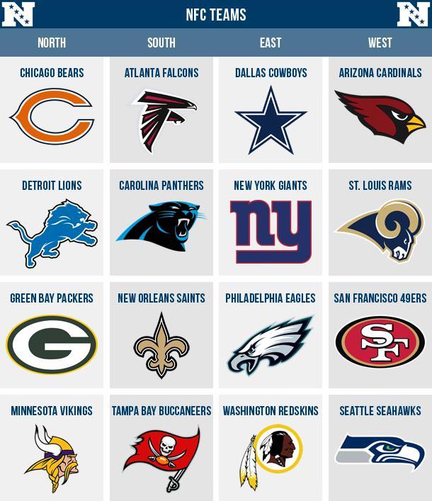 NFCのチーム